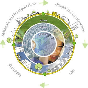 Insulation life cycle